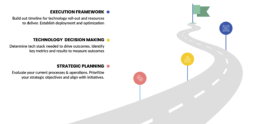 Digital Roadmapping Phases