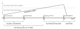 Technical Debt Stages